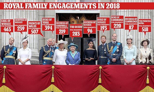 How older royals shared greater burden of public duties in 2018