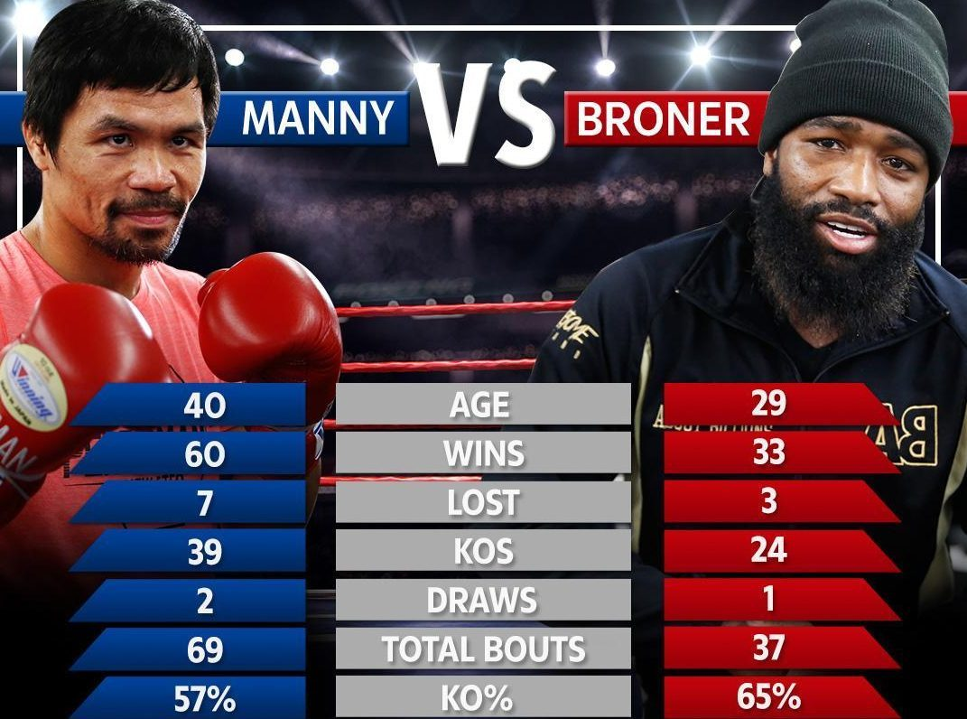 Pacquiao vs Broner ring walk time: What time does fight start TONIGHT and how can I watch it?