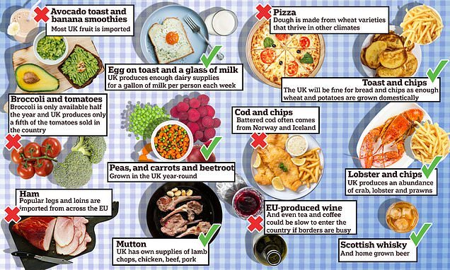 How a hard Brexit could affect British diets