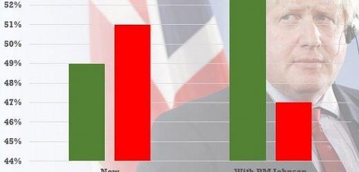 Scottish Tory MPs warn Boris Johnson he must 'carry the whole UK'