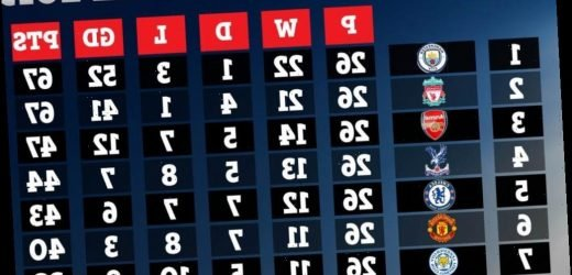 Man Utd and Chelsea BELOW Crystal Palace in 2019 Premier League form table – The Sun